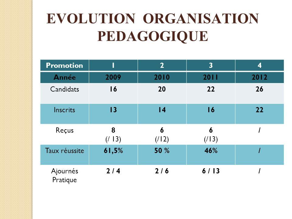 EVOLUTION ORGANISATION