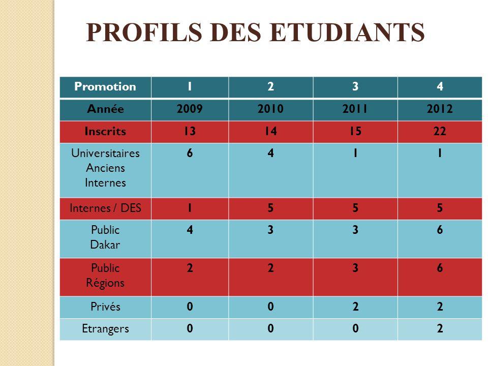 PROFILS DES ETUDIANTS Promotion 1 2 3 4 Année 2009 2010 2011 2012