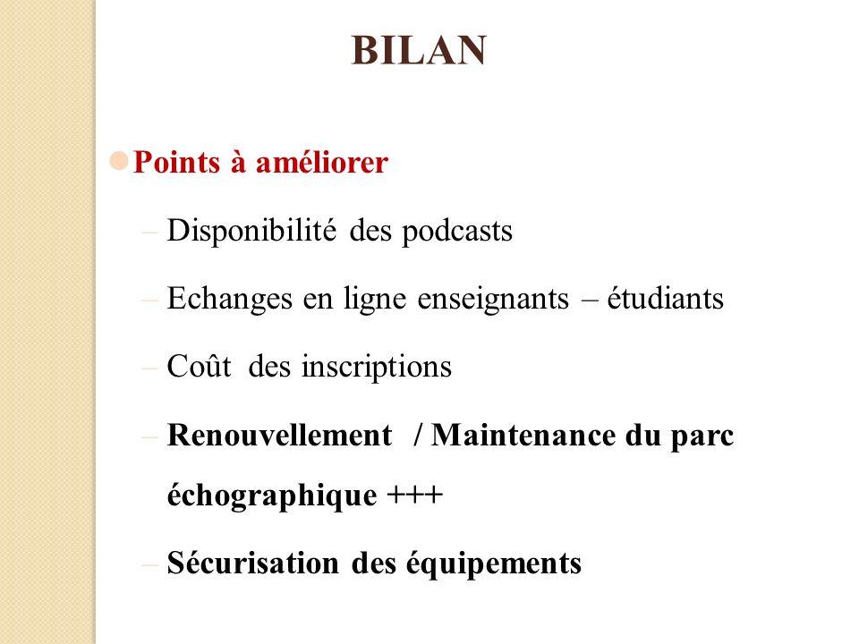 BILAN Points à améliorer Disponibilité des podcasts