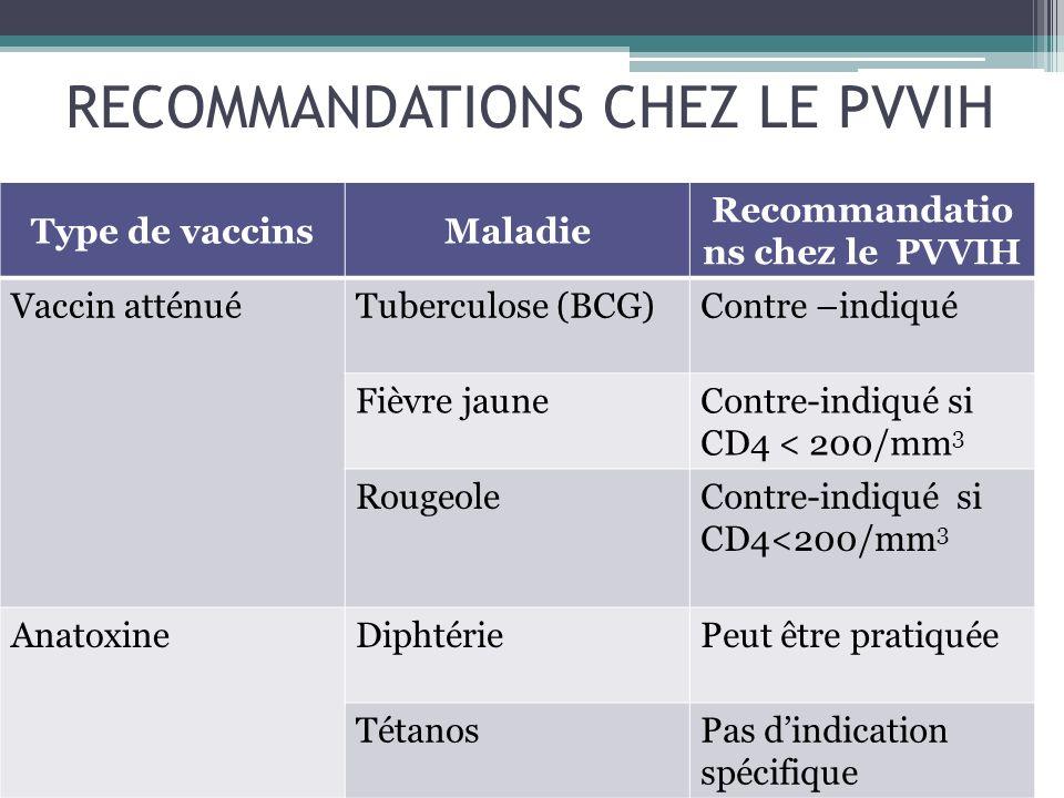 RECOMMANDATIONS CHEZ LE PVVIH
