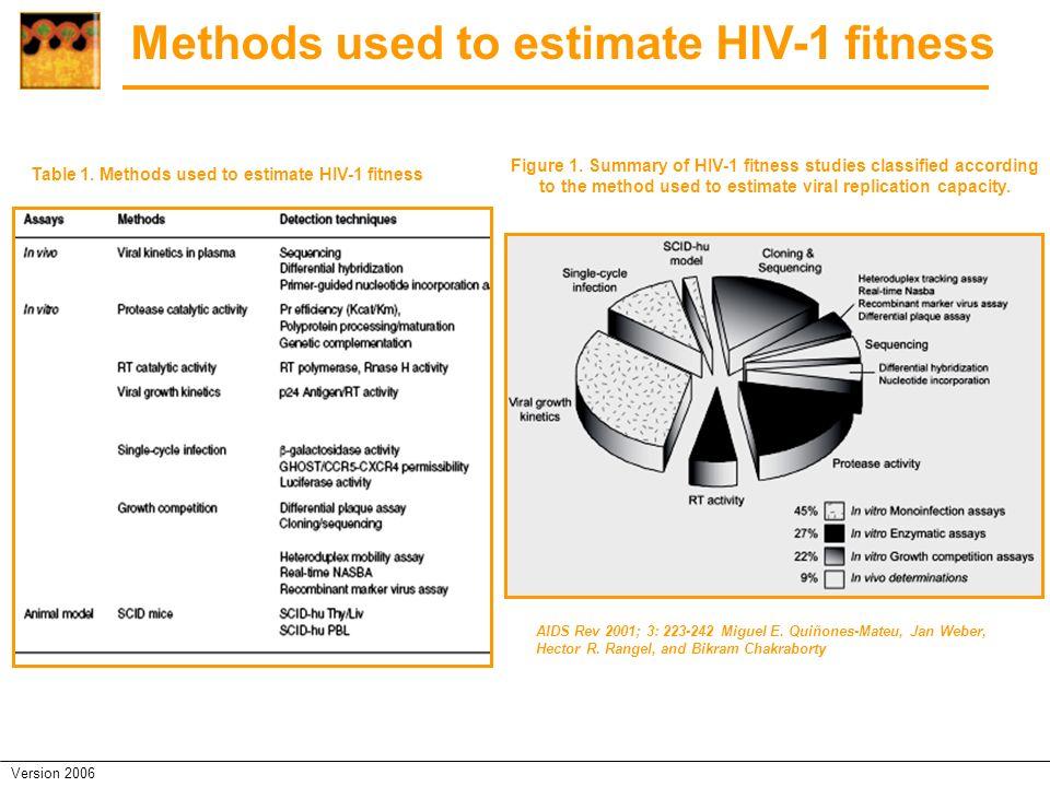 Methods used to estimate HIV-1 fitness