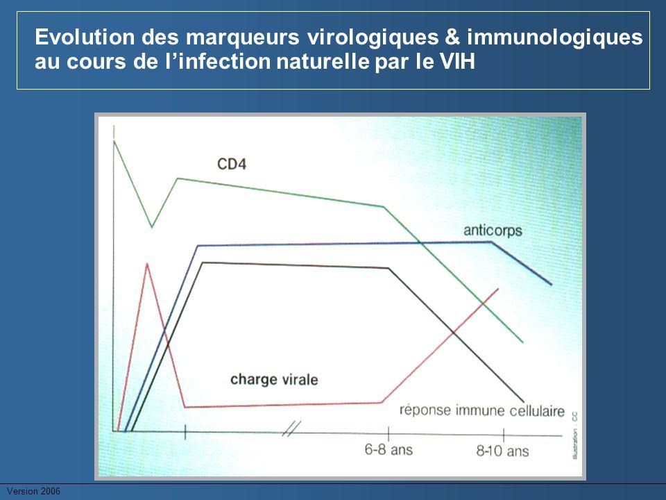 Evolution des marqueurs virologiques & immunologiques