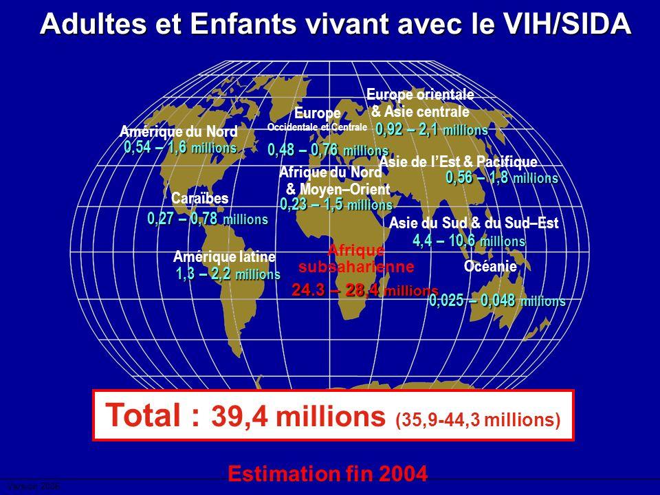Total : 39,4 millions (35,9-44,3 millions)