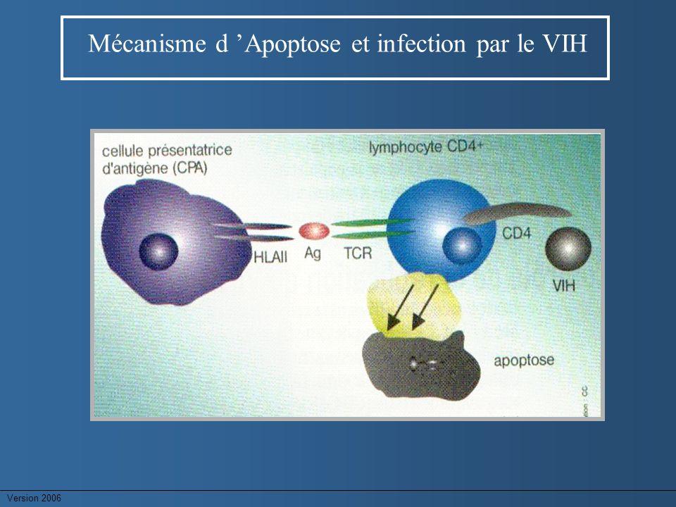 Mécanisme d 'Apoptose et infection par le VIH