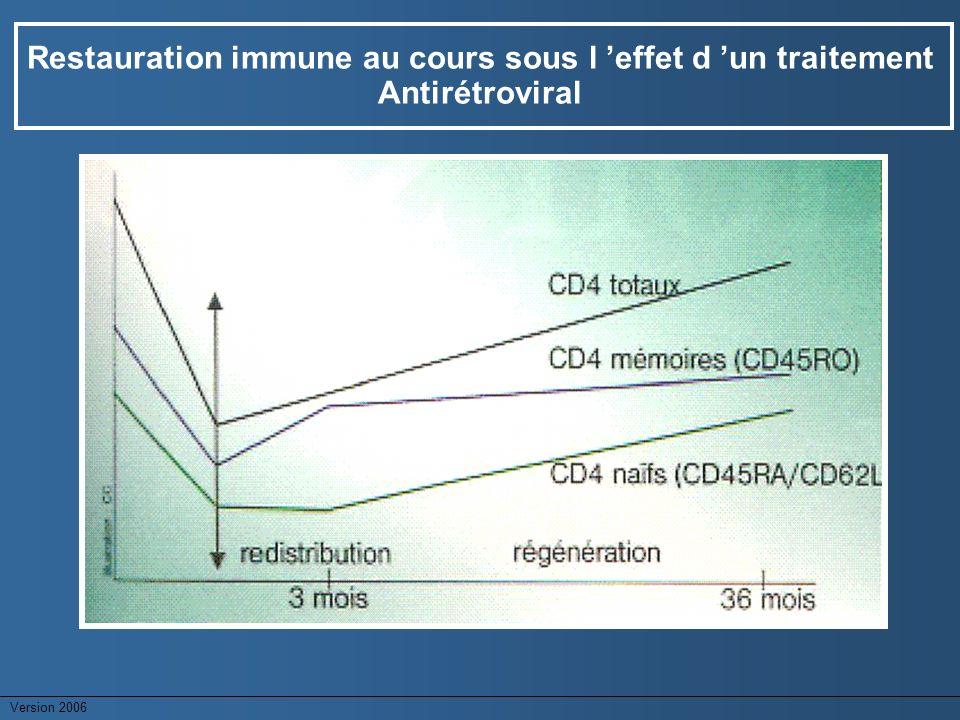 Restauration immune au cours sous l 'effet d 'un traitement Antirétroviral