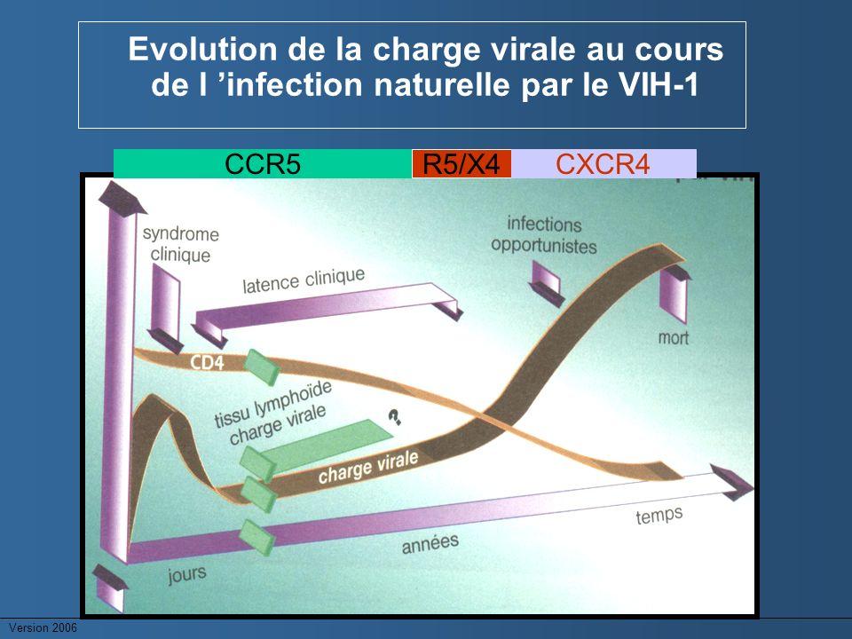 Evolution de la charge virale au cours de l 'infection naturelle par le VIH-1