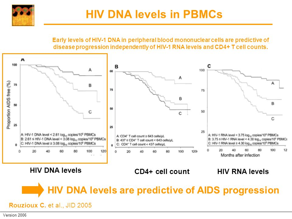 HIV DNA levels in PBMCs