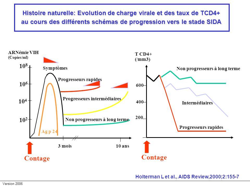 Histoire naturelle: Evolution de charge virale et des taux de TCD4+