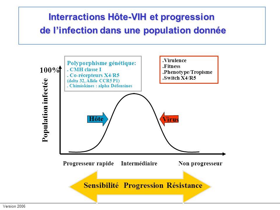 Interractions Hôte-VIH et progression