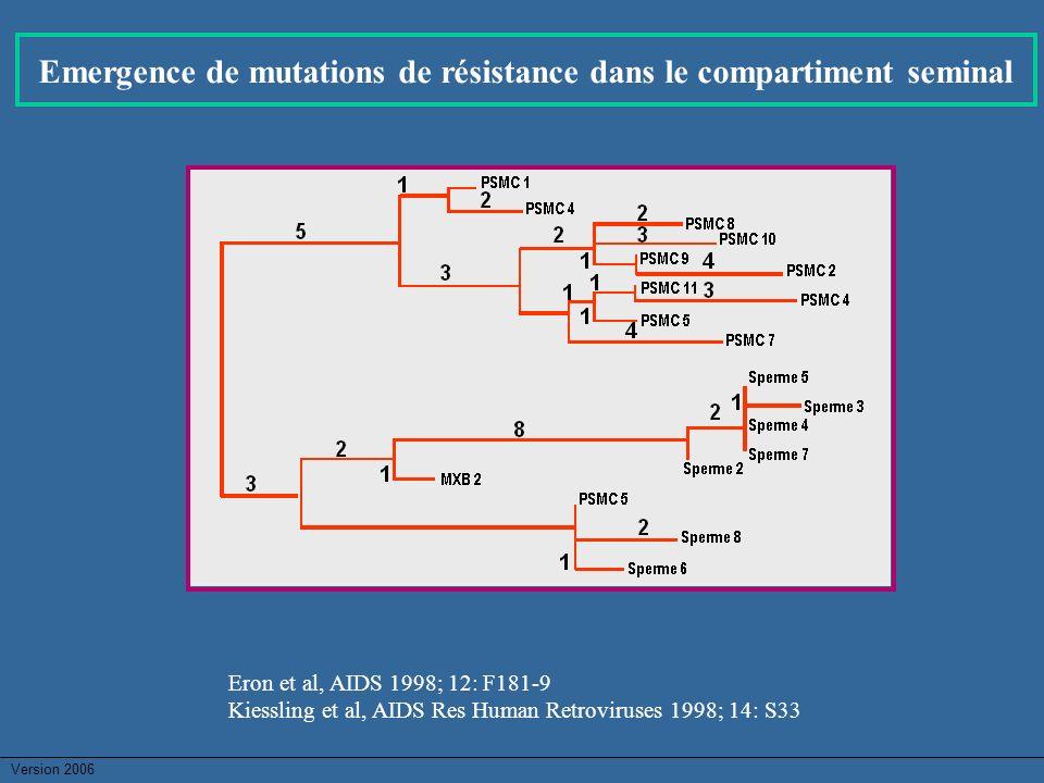 Emergence de mutations de résistance dans le compartiment seminal