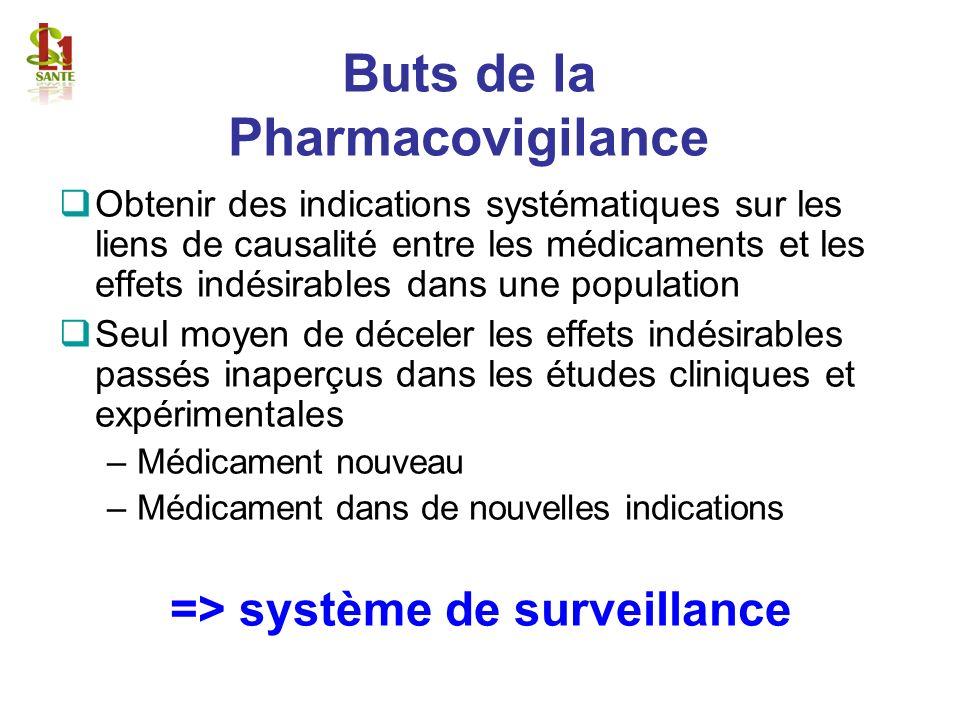 Buts de la Pharmacovigilance