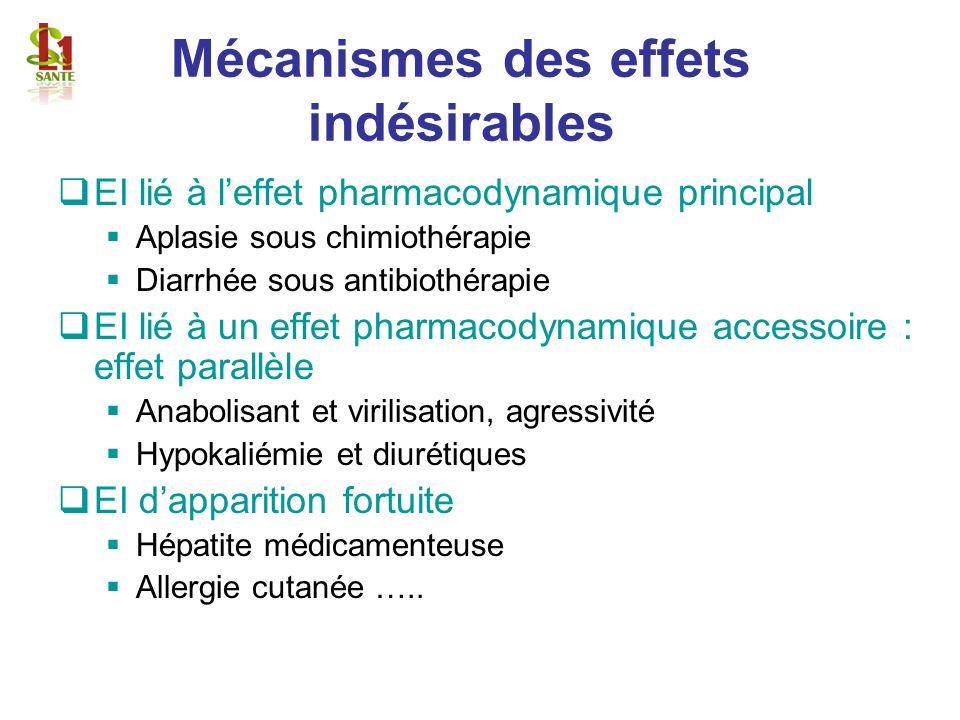 Mécanismes des effets indésirables