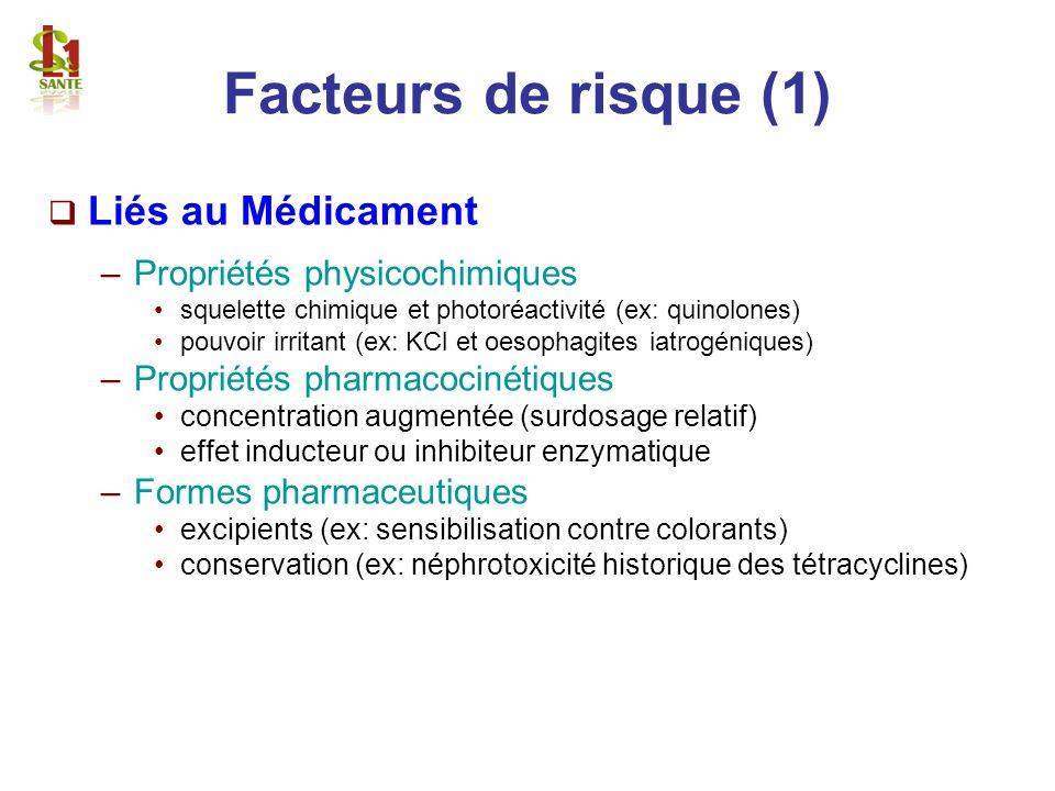 Facteurs de risque (1) Liés au Médicament Propriétés physicochimiques