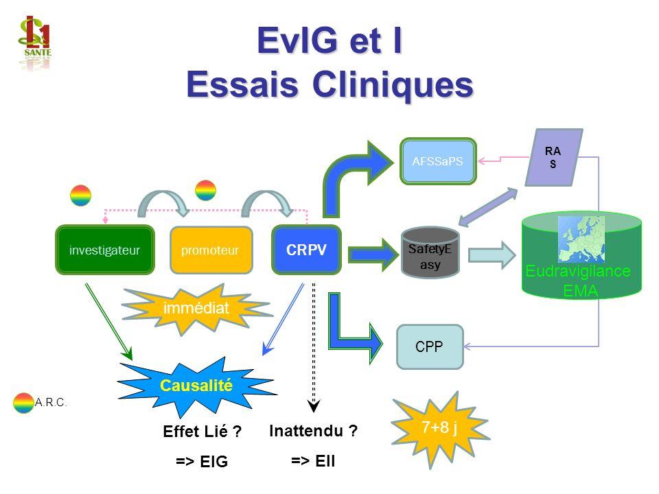 EvIG et I Essais Cliniques