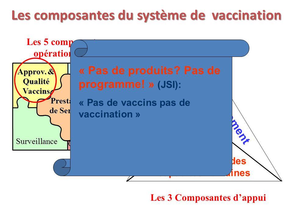Les composantes du système de vaccination