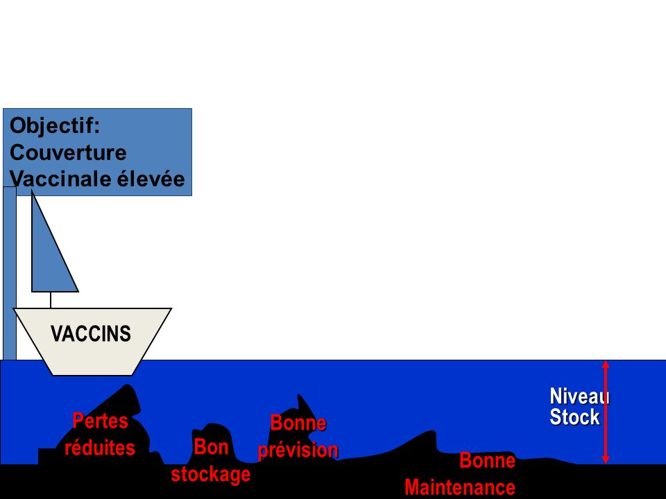 Objectif: Couverture Vaccinale élevée