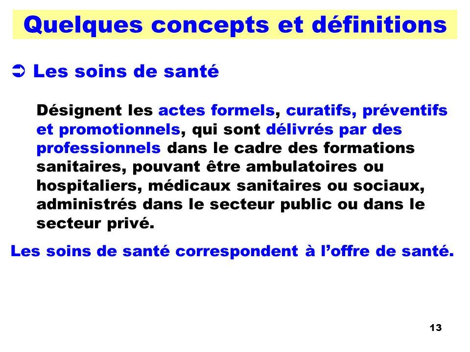 Quelques concepts et définitions