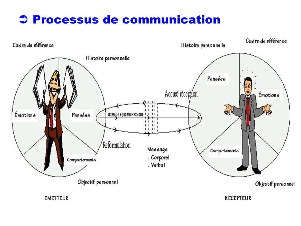  Processus de communication