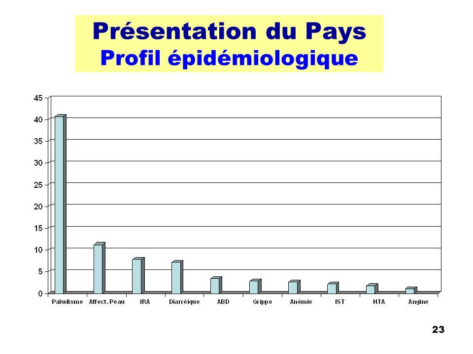 Présentation du Pays Profil épidémiologique