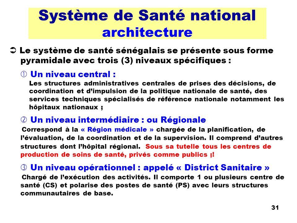 Système de Santé national architecture