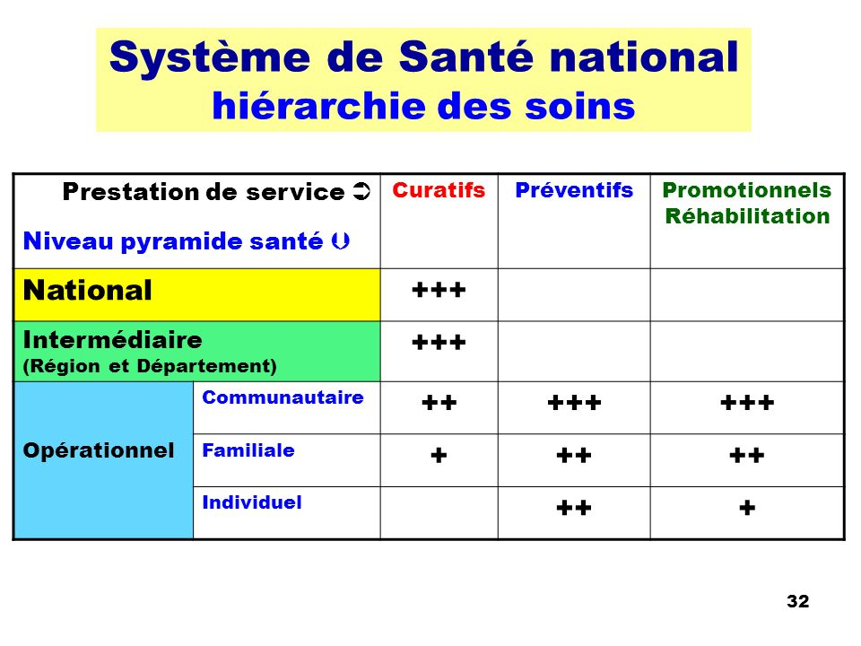 Système de Santé national hiérarchie des soins