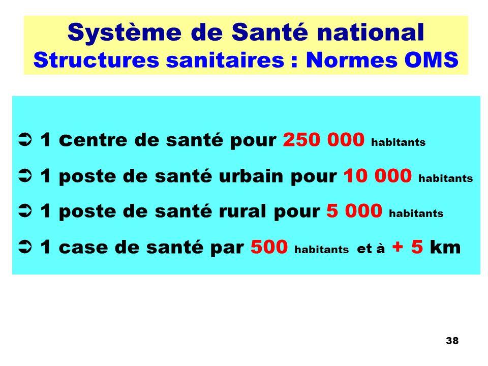 Système de Santé national Structures sanitaires : Normes OMS