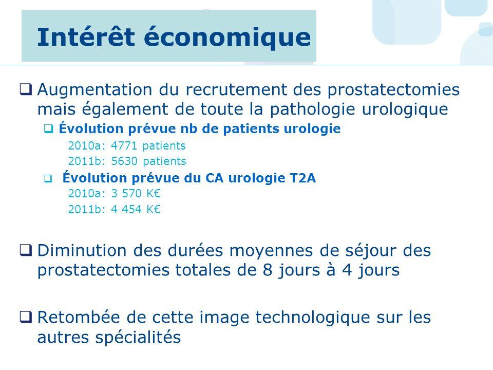 Intérêt économique Augmentation du recrutement des prostatectomies mais également de toute la pathologie urologique.