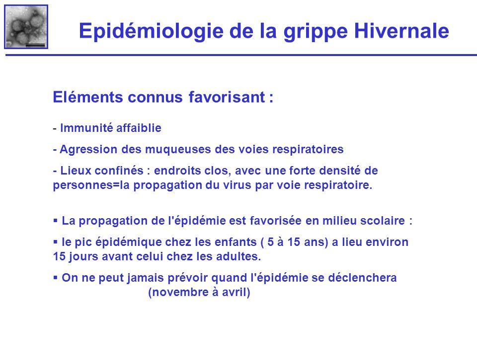 Epidémiologie de la grippe Hivernale