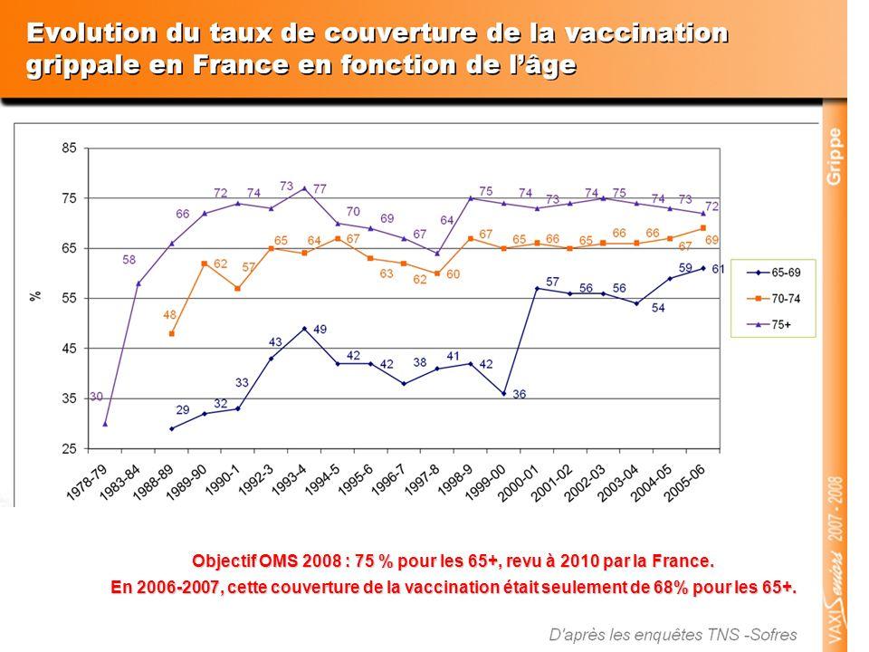 Objectif OMS 2008 : 75 % pour les 65+, revu à 2010 par la France.