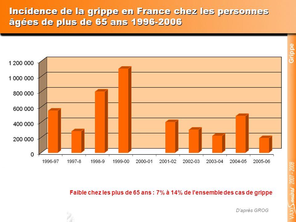 Sur ces 10 périodes hivernales consécutives, on peut voir l incidence de la grippe chez les personnes de plus de 65 ans en France.