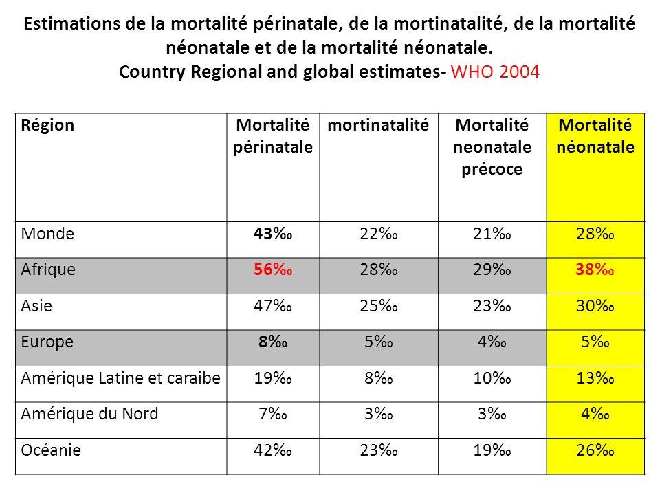 Mortalité neonatale précoce