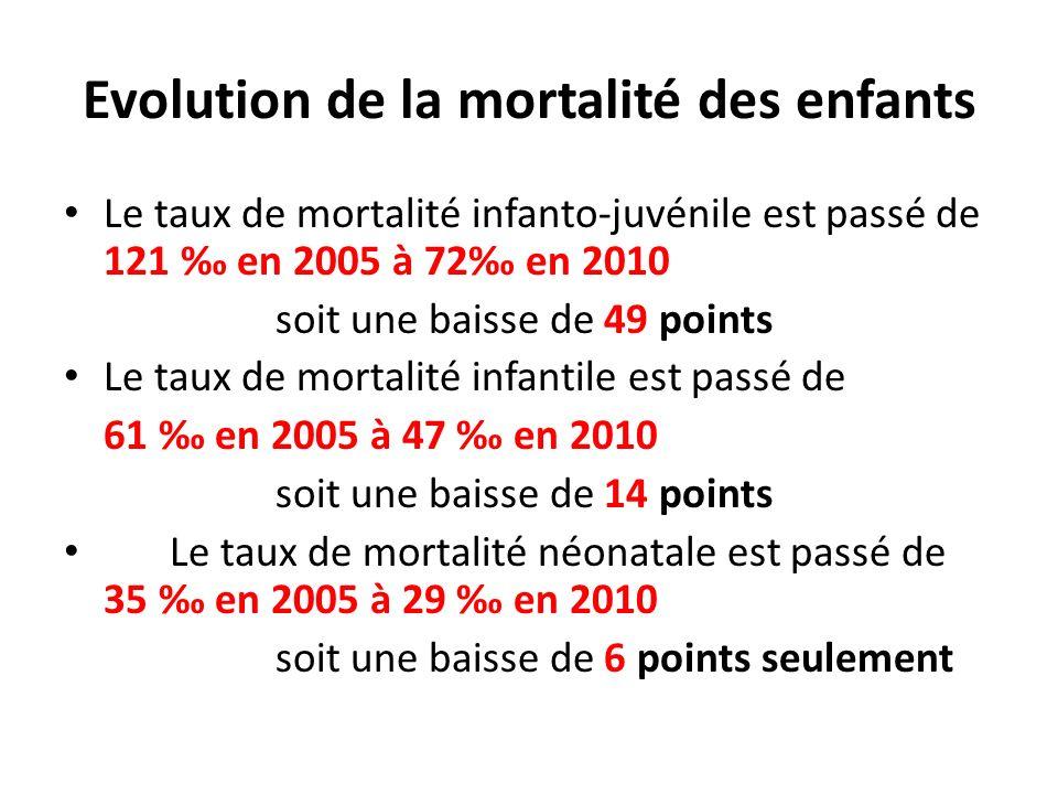Evolution de la mortalité des enfants