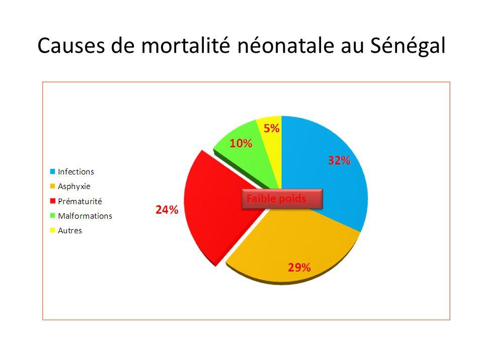 Causes de mortalité néonatale au Sénégal
