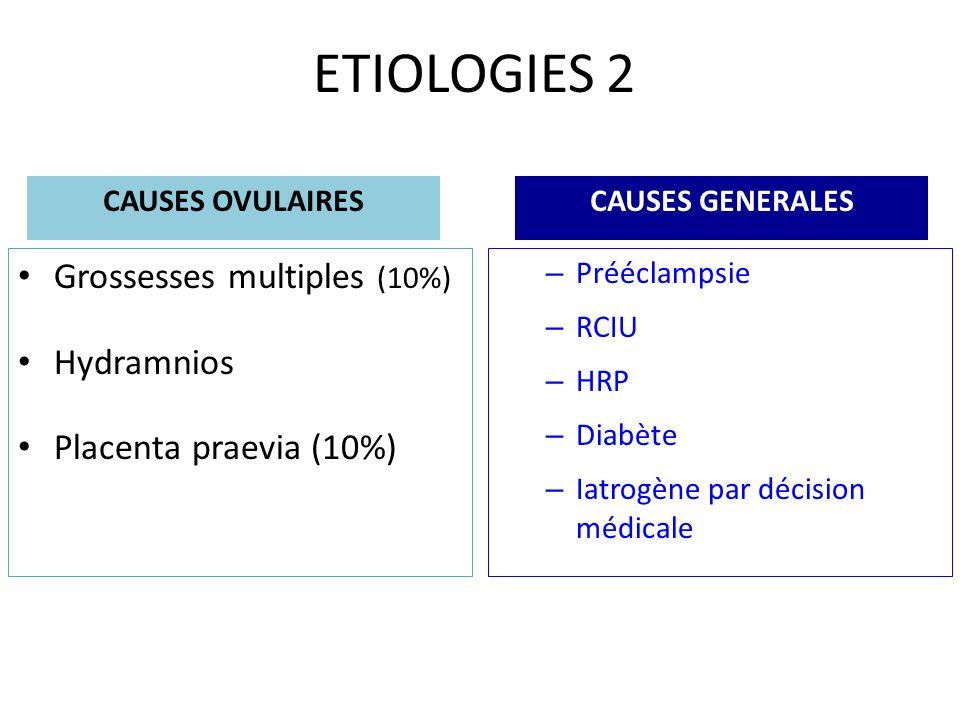ETIOLOGIES 2 Grossesses multiples (10%) Hydramnios