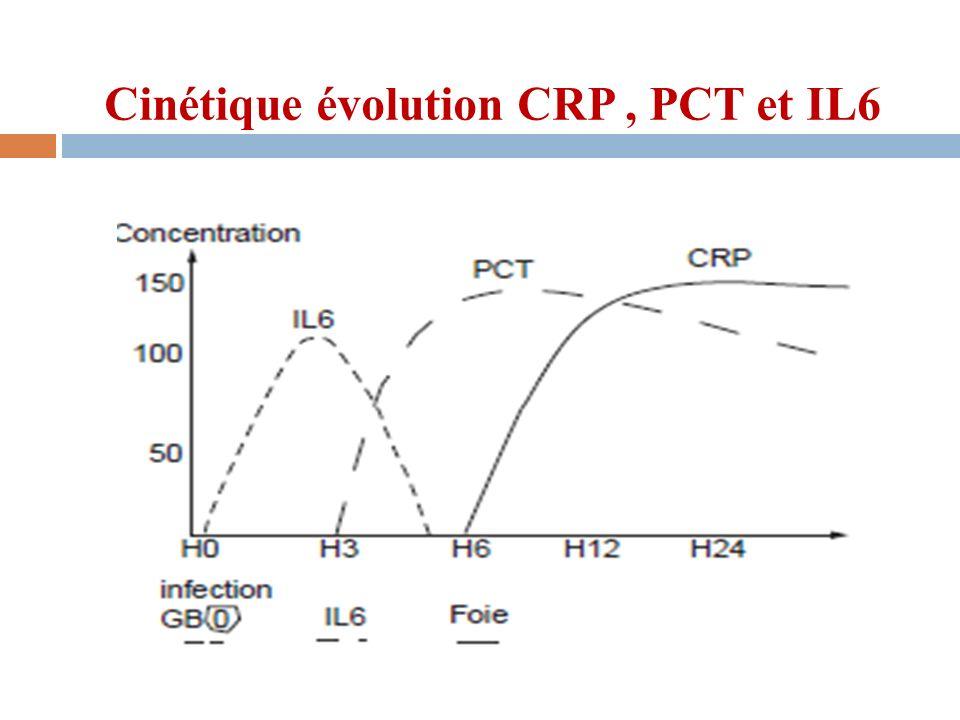 Cinétique évolution CRP , PCT et IL6