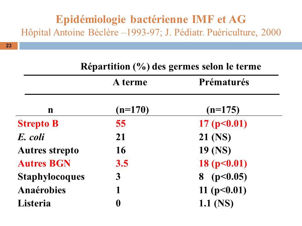 Epidémiologie bactérienne IMF et AG Hôpital Antoine Béclère –1993-97; J. Pédiatr. Puériculture, 2000