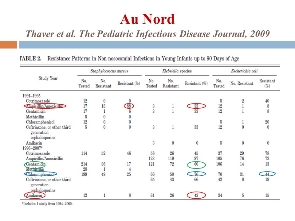 Au Nord Thaver et al. The Pediatric Infectious Disease Journal, 2009