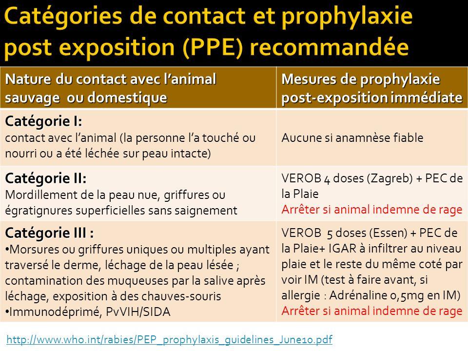 Catégories de contact et prophylaxie post exposition (PPE) recommandée