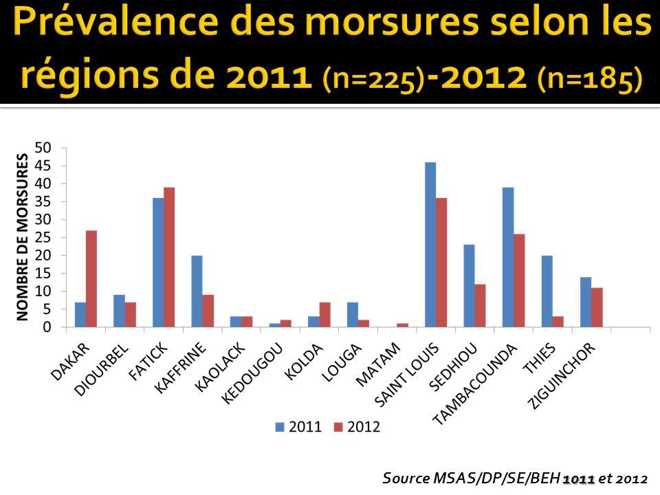 Prévalence des morsures selon les régions de 2011 (n=225)-2012 (n=185)