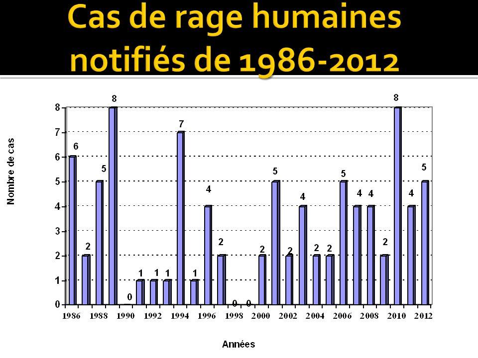 Cas de rage humaines notifiés de 1986-2012