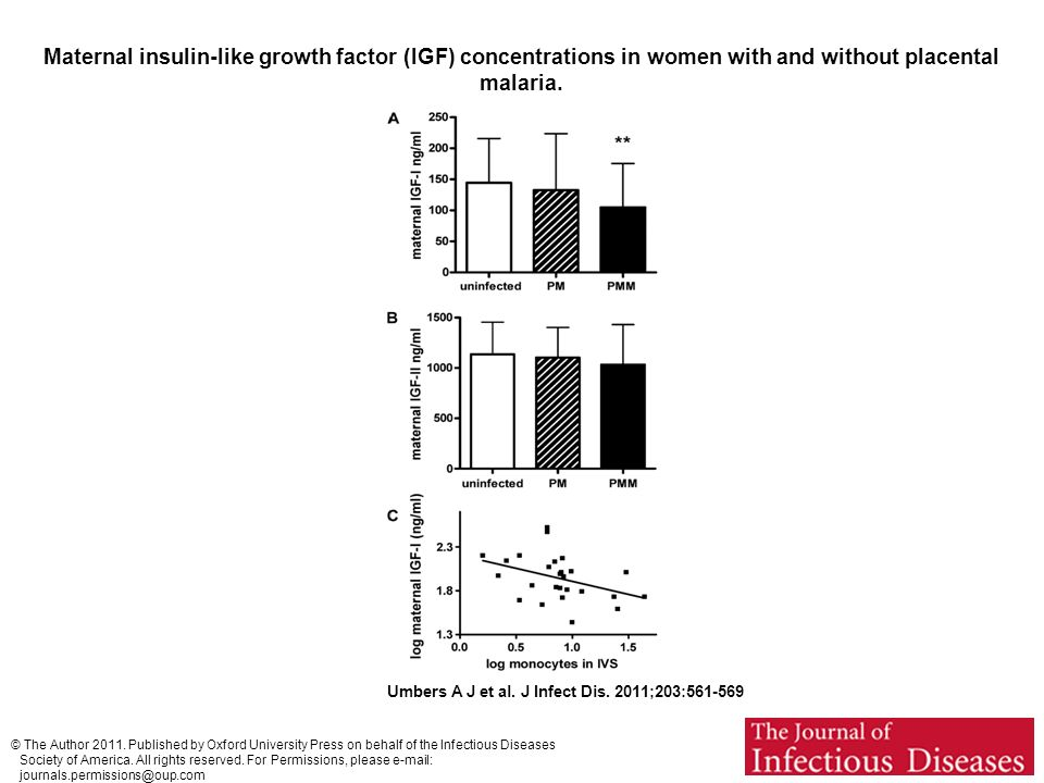 Maternal insulin-like growth factor (IGF) concentrations in women with and without placental malaria.