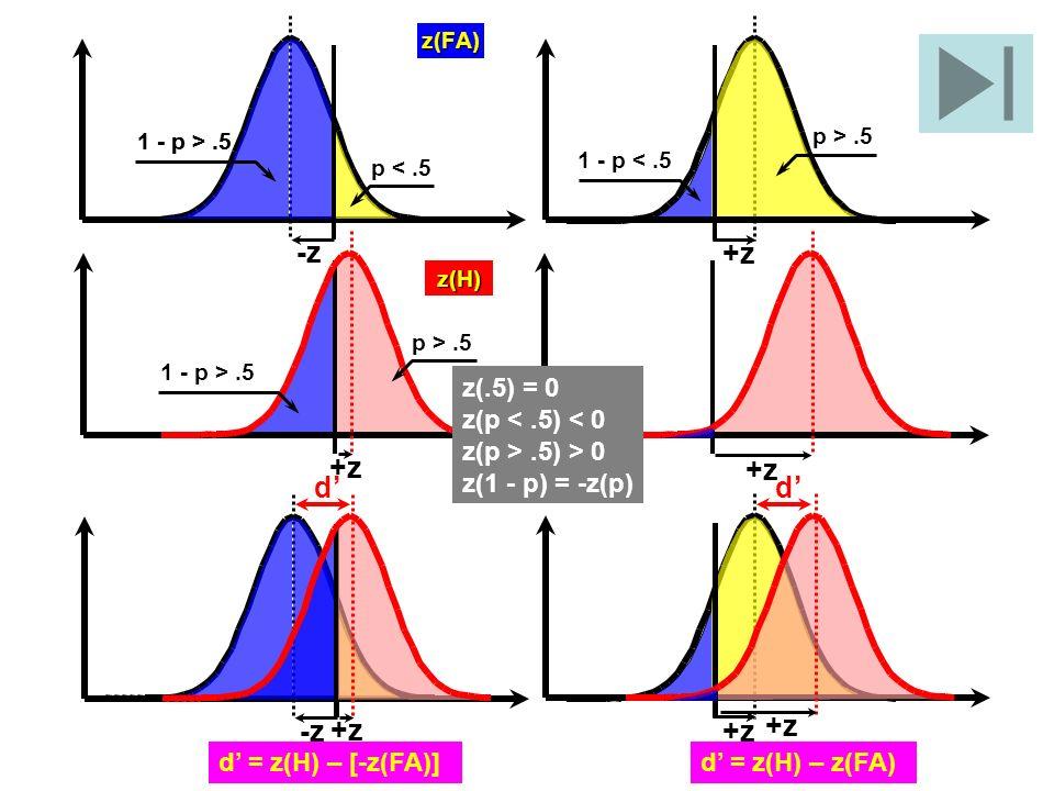 +z -z +z d' d' -z +z z(.5) = 0 z(p < .5) < 0 z(p > .5) > 0