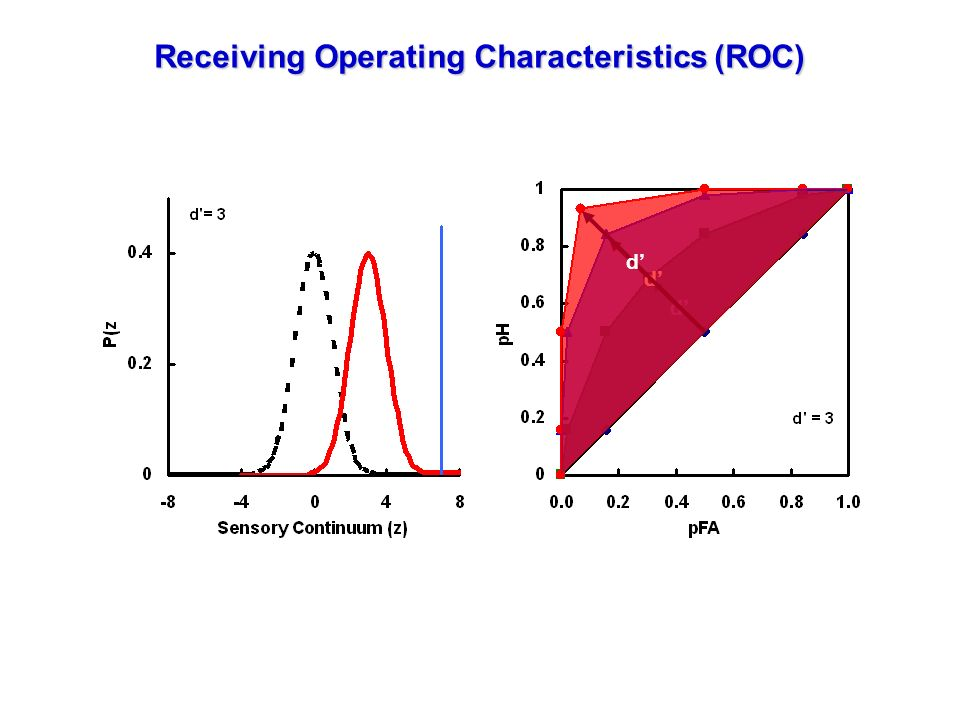 Receiving Operating Characteristics (ROC)