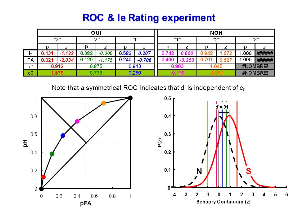 ROC & le Rating experiment