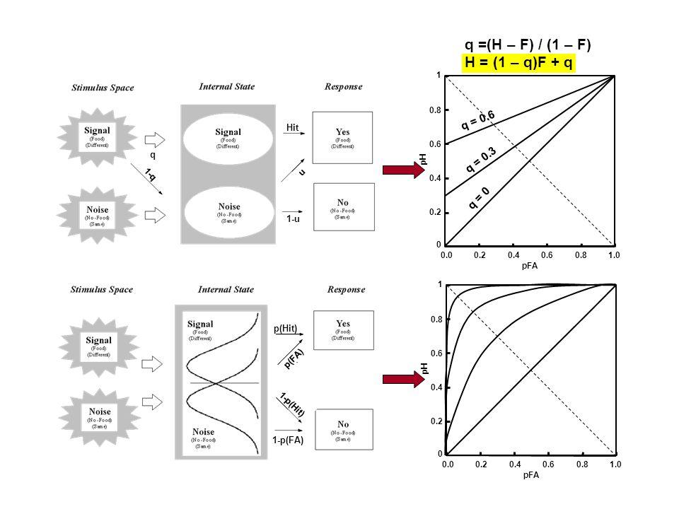 q =(H – F) / (1 – F) H = (1 – q)F + q q = 0.6 q = 0.3 q = 0 Hit q 1-q