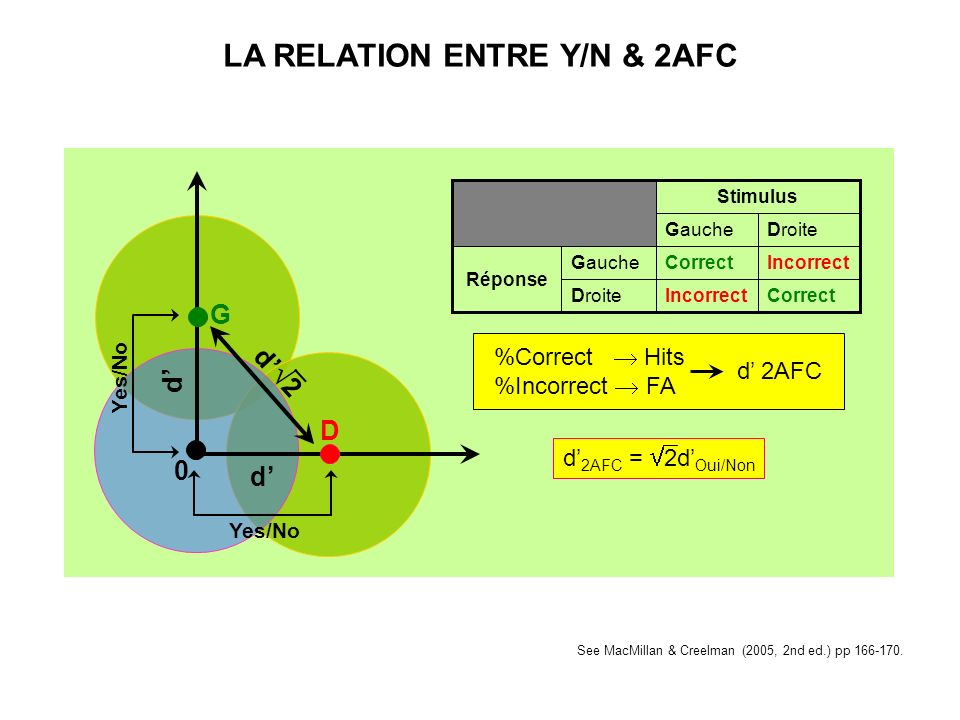LA RELATION ENTRE Y/N & 2AFC