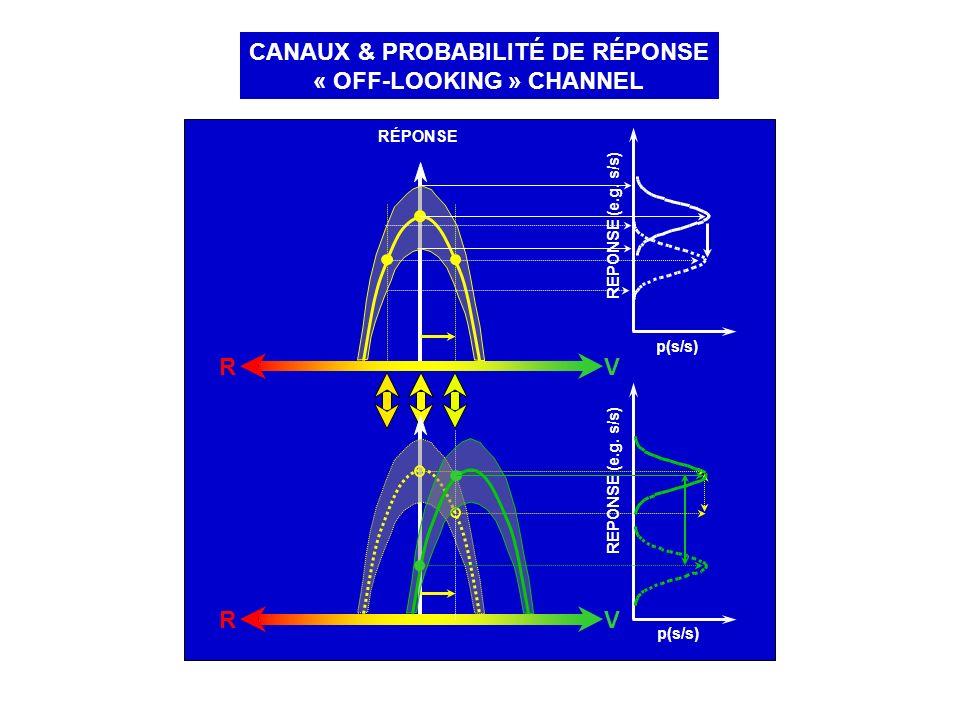 CANAUX & PROBABILITÉ DE RÉPONSE « OFF-LOOKING » CHANNEL