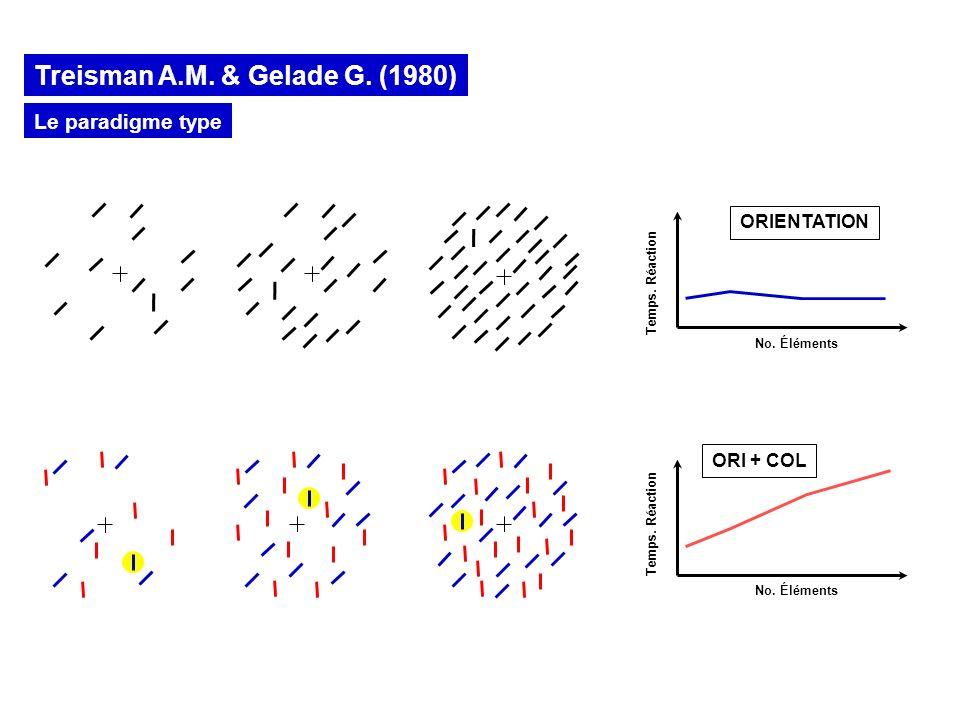 Treisman A.M. & Gelade G. (1980)