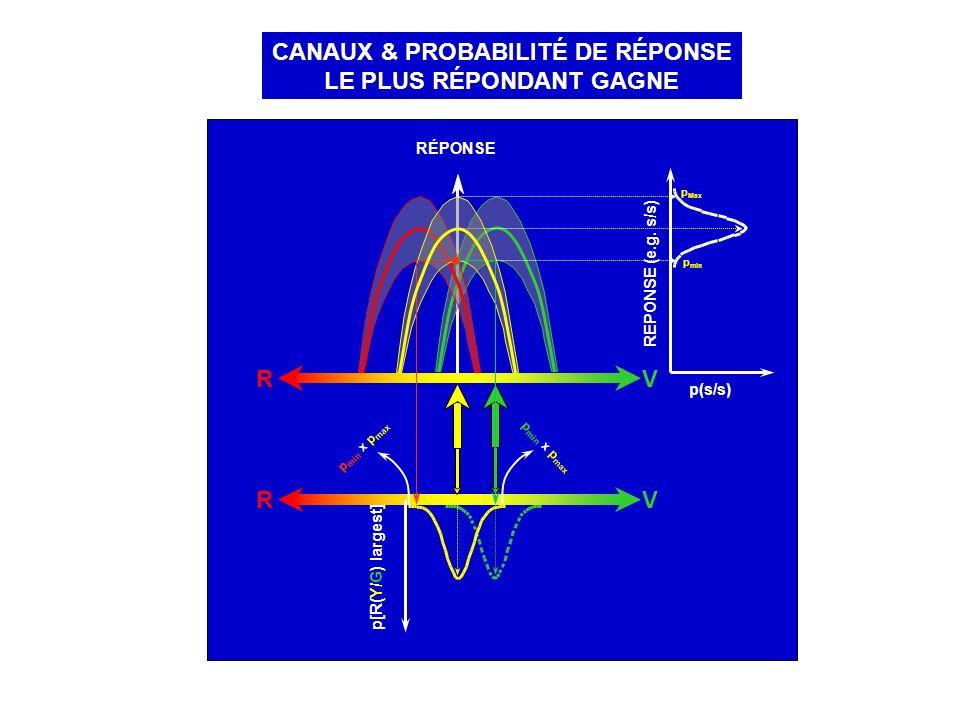 CANAUX & PROBABILITÉ DE RÉPONSE LE PLUS RÉPONDANT GAGNE