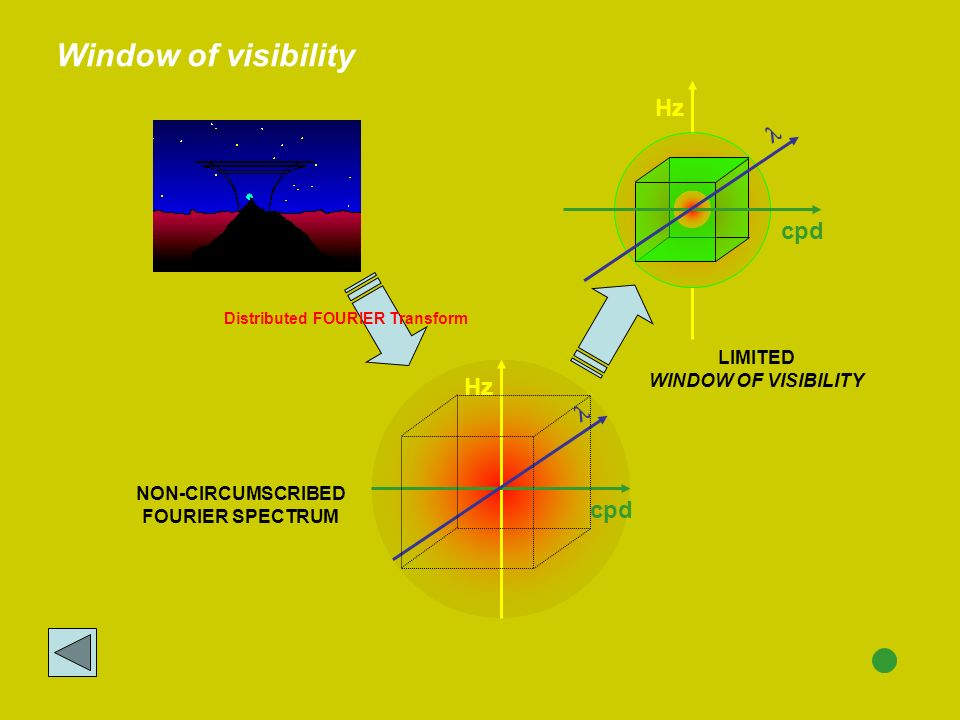 Window of visibility Hz l cpd Hz l cpd LIMITED WINDOW OF VISIBILITY